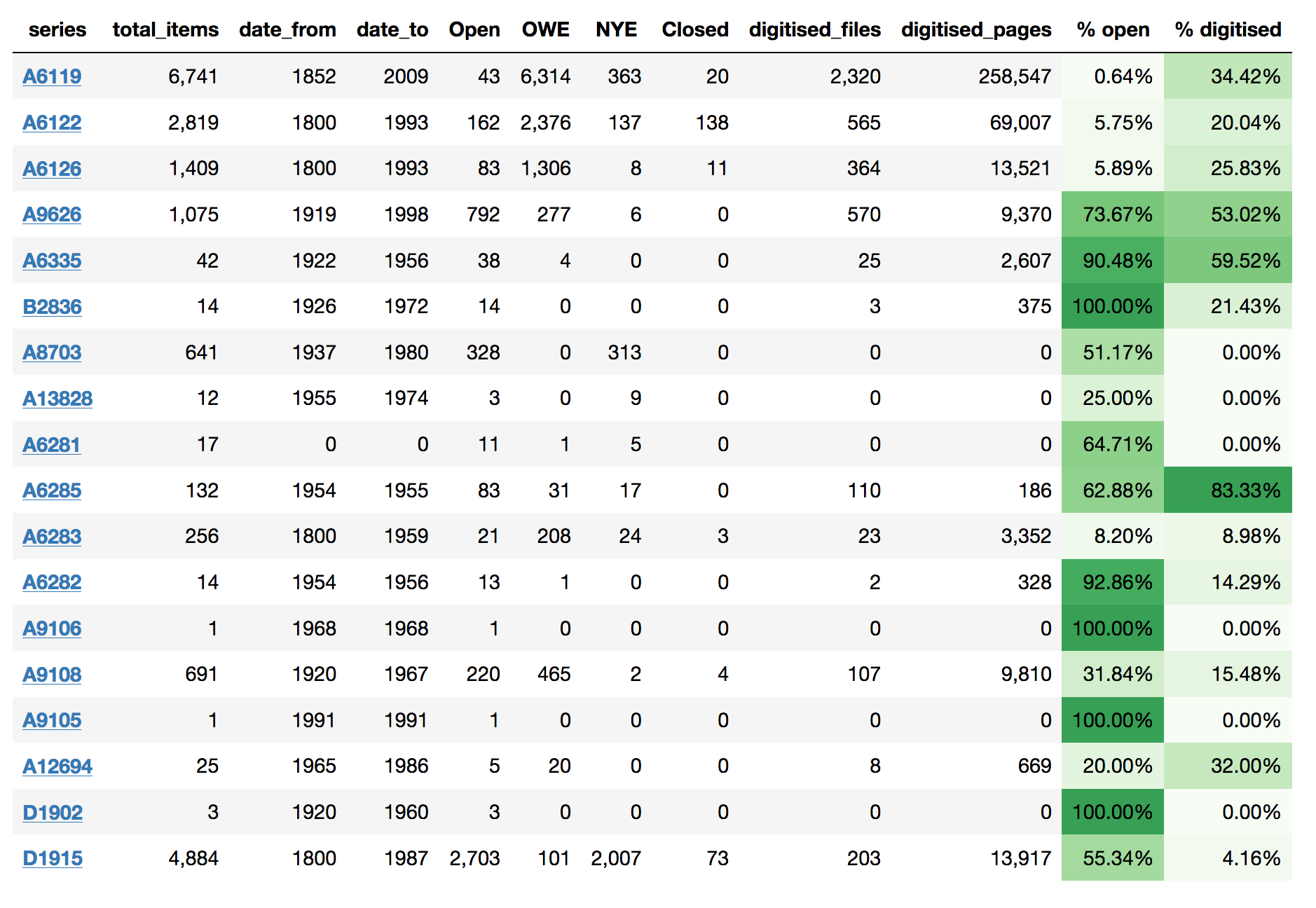 Screen capture of summary table
