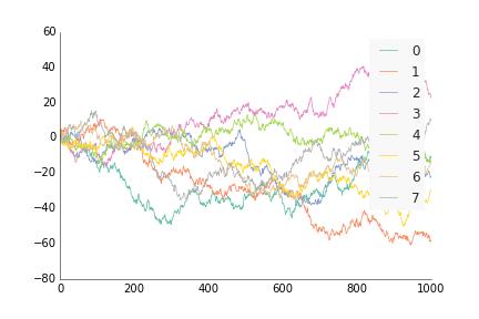 Default line plotting