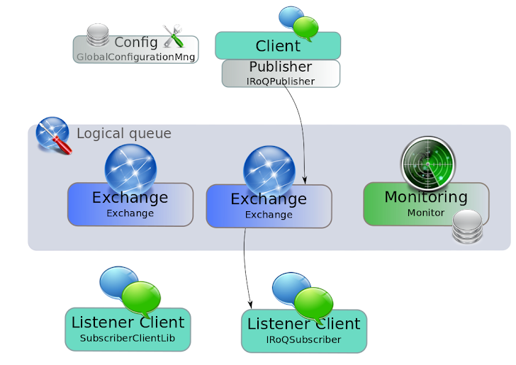 The main components of a logical queue.