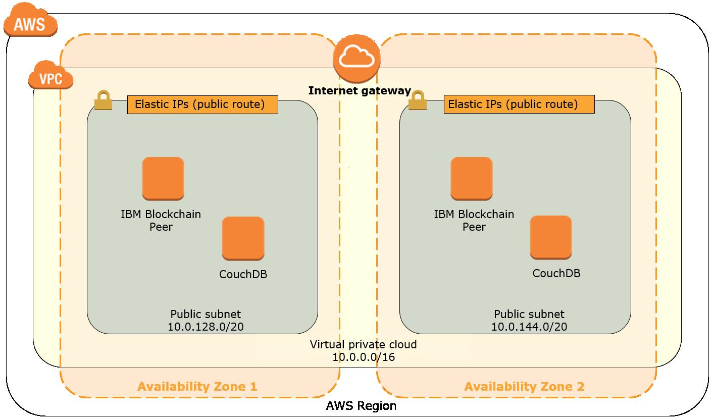 Quick Start architecture for IBM Blockchain Platform for AWS