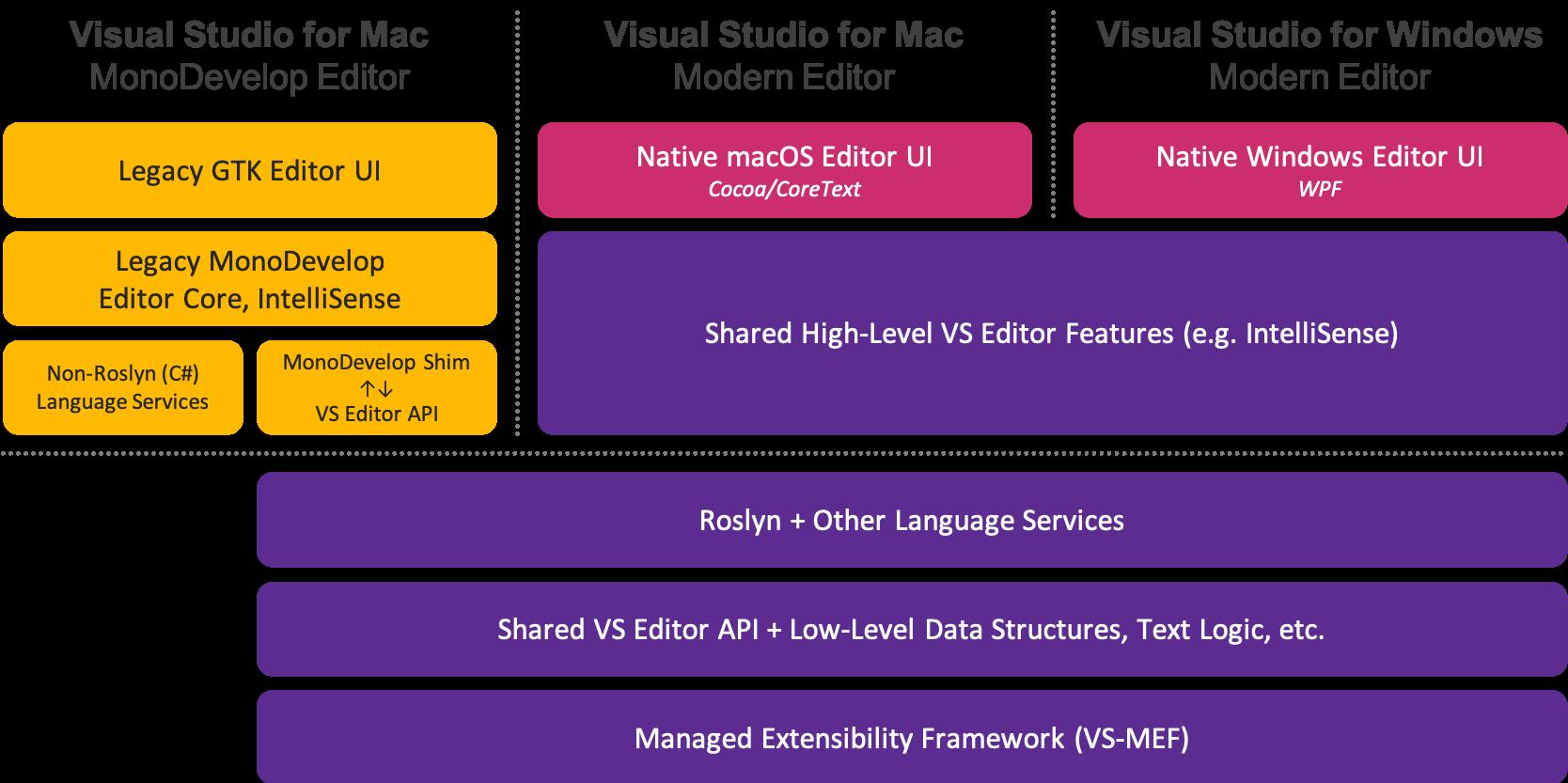 GitHub - microsoft/vs-editor-api: Microsoft Visual Studio Editor API