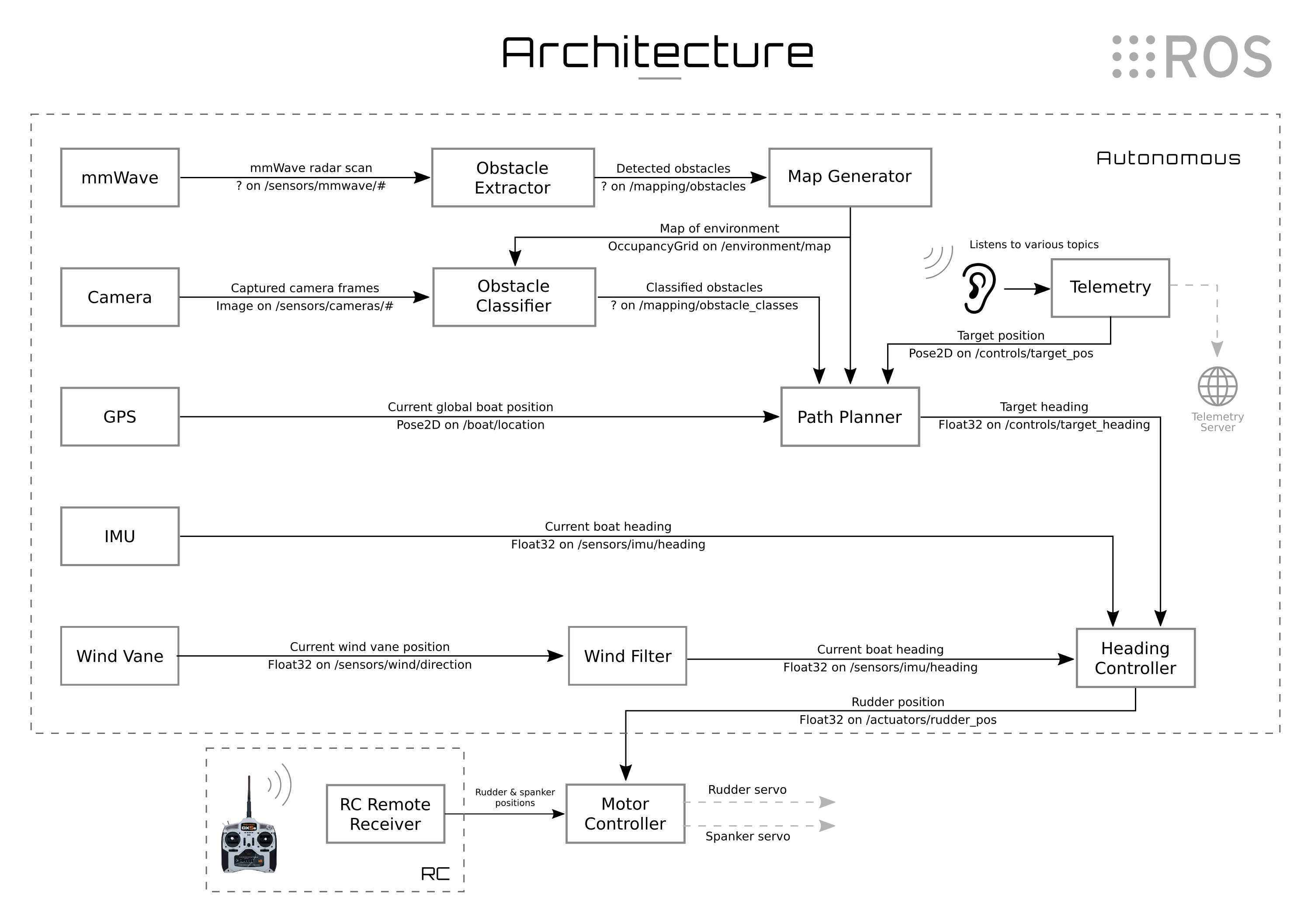 OARS architecture overview