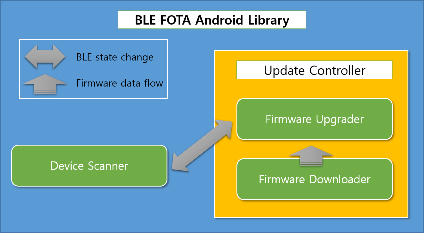 BLE FOTA Android Library Software Structure · sevencore