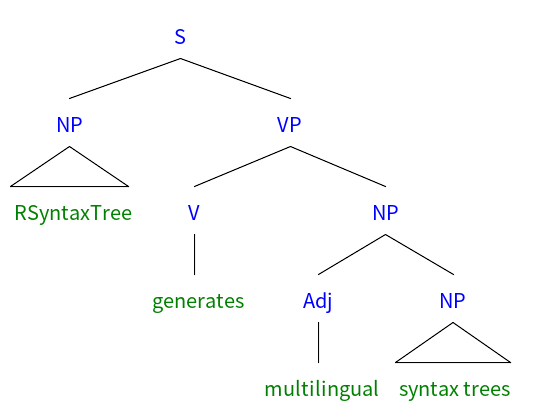 RSyntaxTree generates multilingual syntax trees