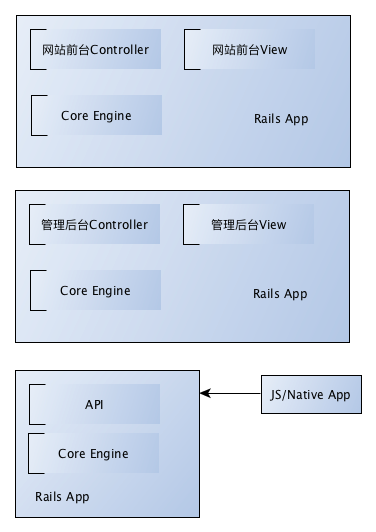 Shared Core Engine