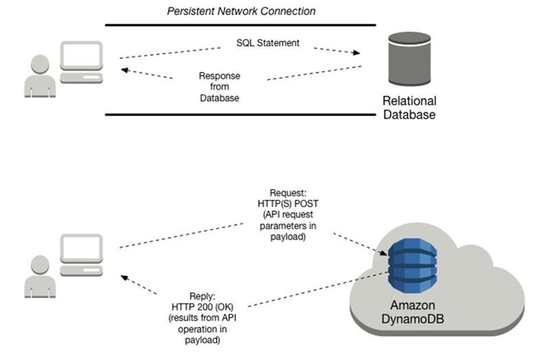 [Interaction with relational and NoSQL databases]
