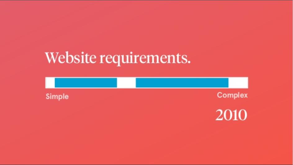 WordPress in 2010