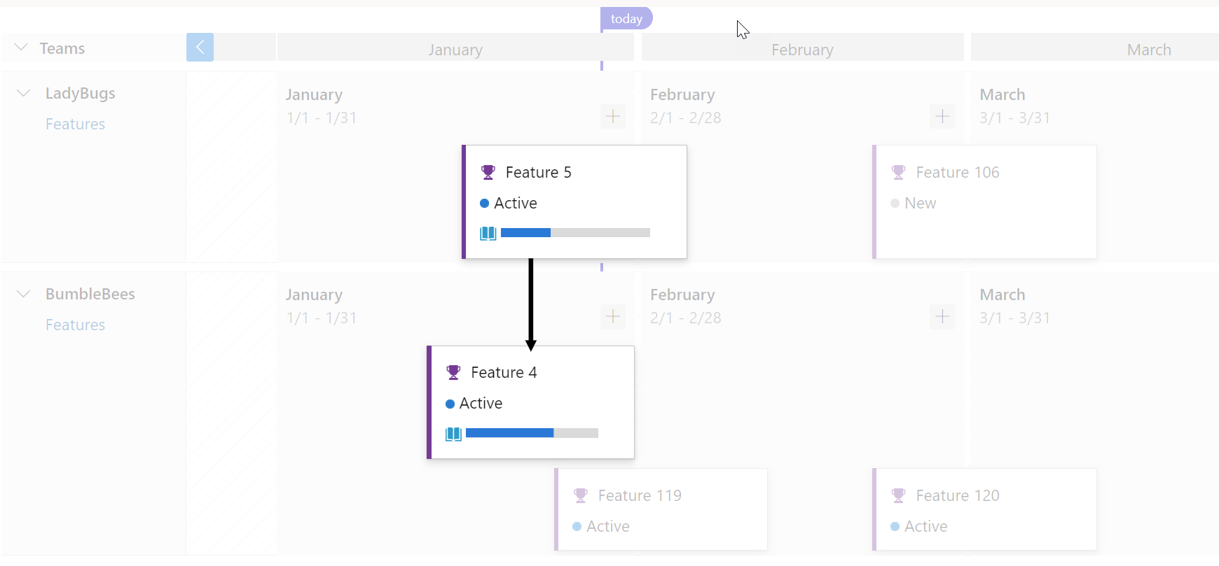 Dependencies work items visualized with directional arrow lines between the respective work items