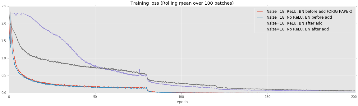 Training loss