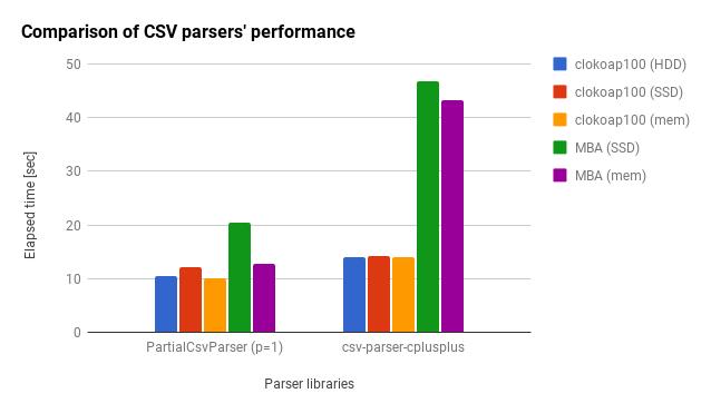 Comparison of CSV parser's performance