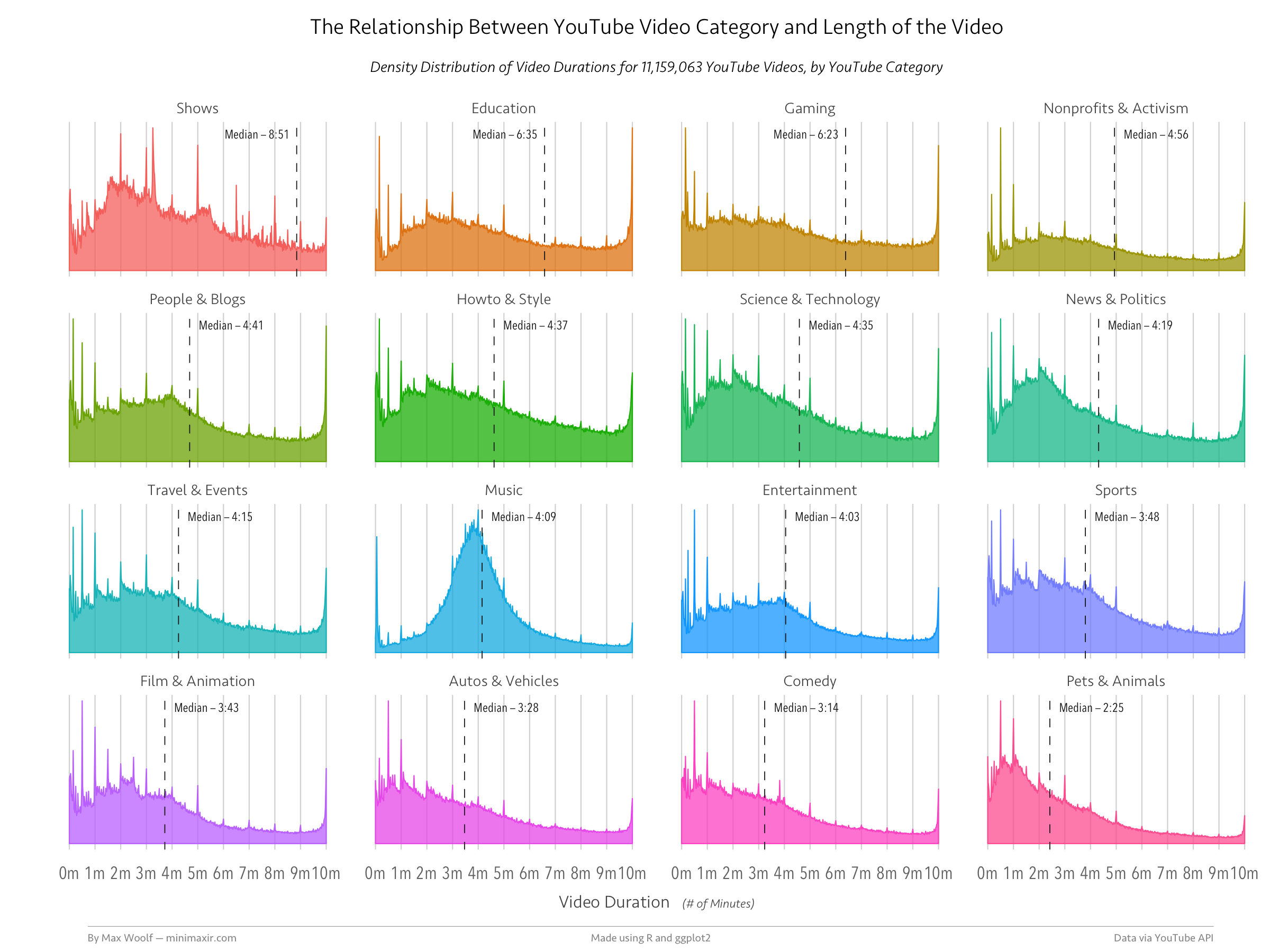Github Minimaxir Youtube Category Duration Chart Code And Data Needed To Reproduce The Relationship Between Youtube Video Category And Length Of The Video