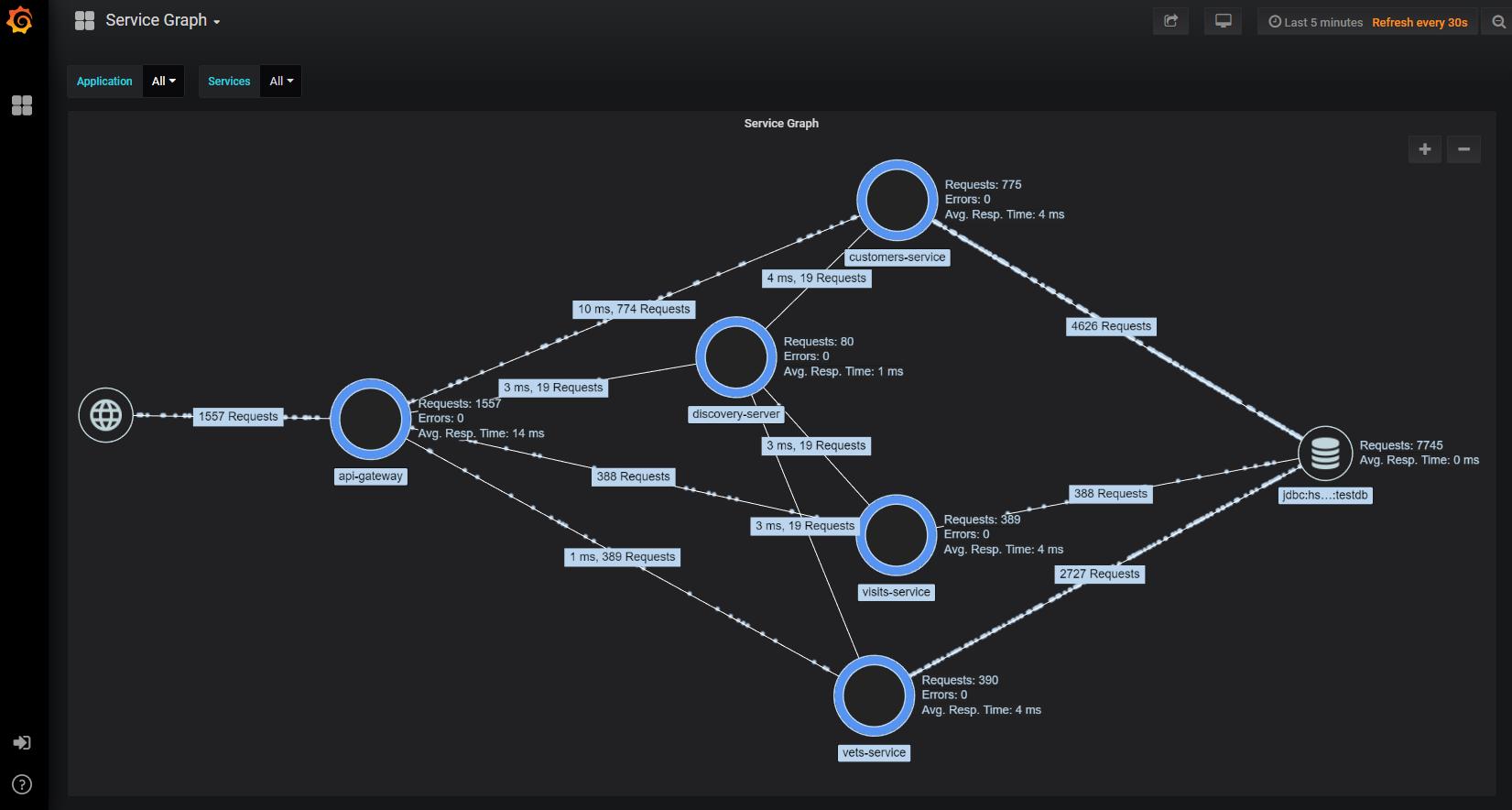 Service Graph