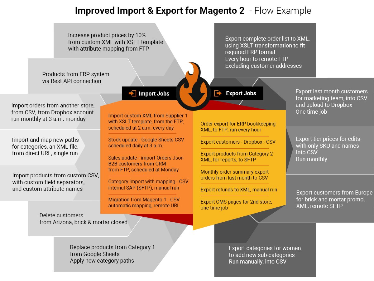 GitHub - firebearstudio/importexportfree: Improve default