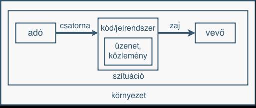 Közlési folyamat