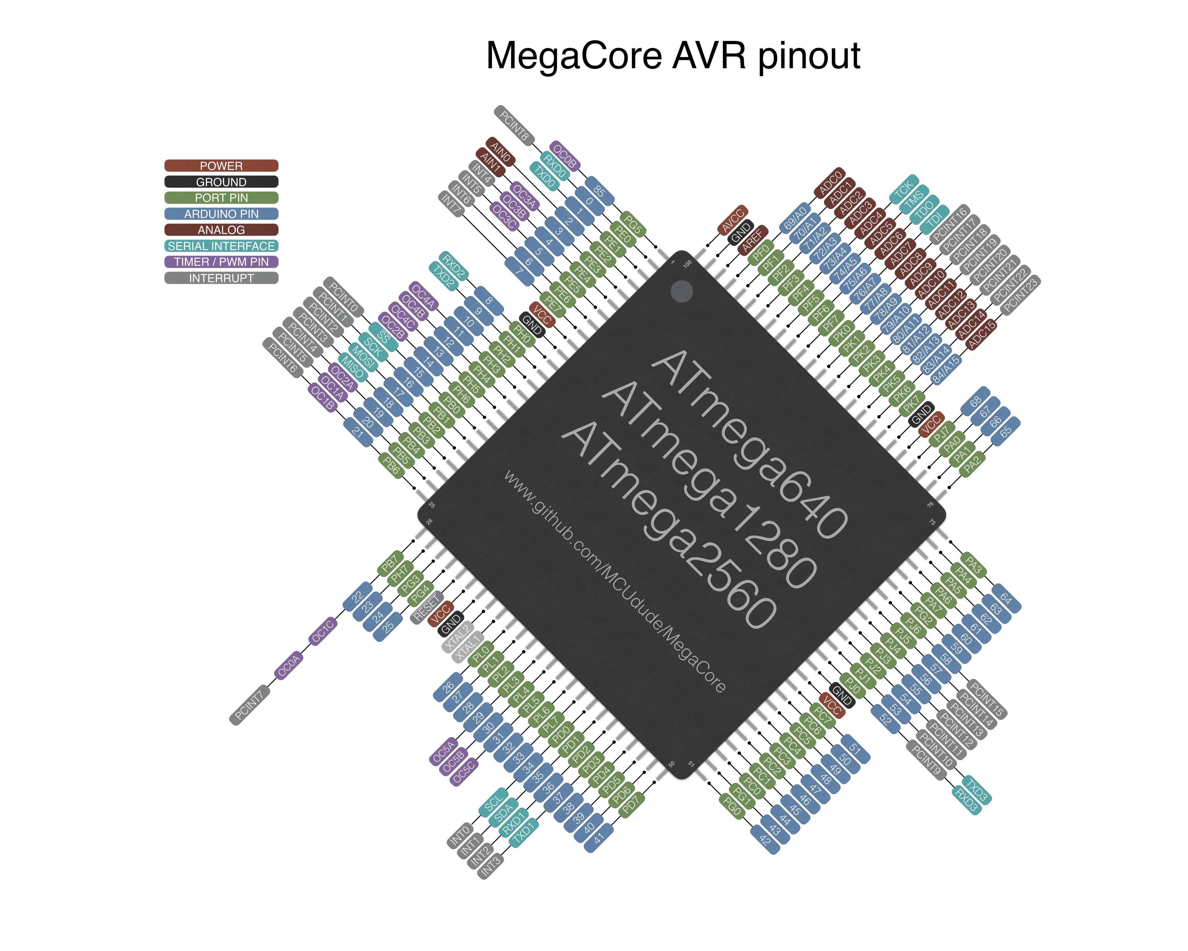using arduino mega2560 all pins