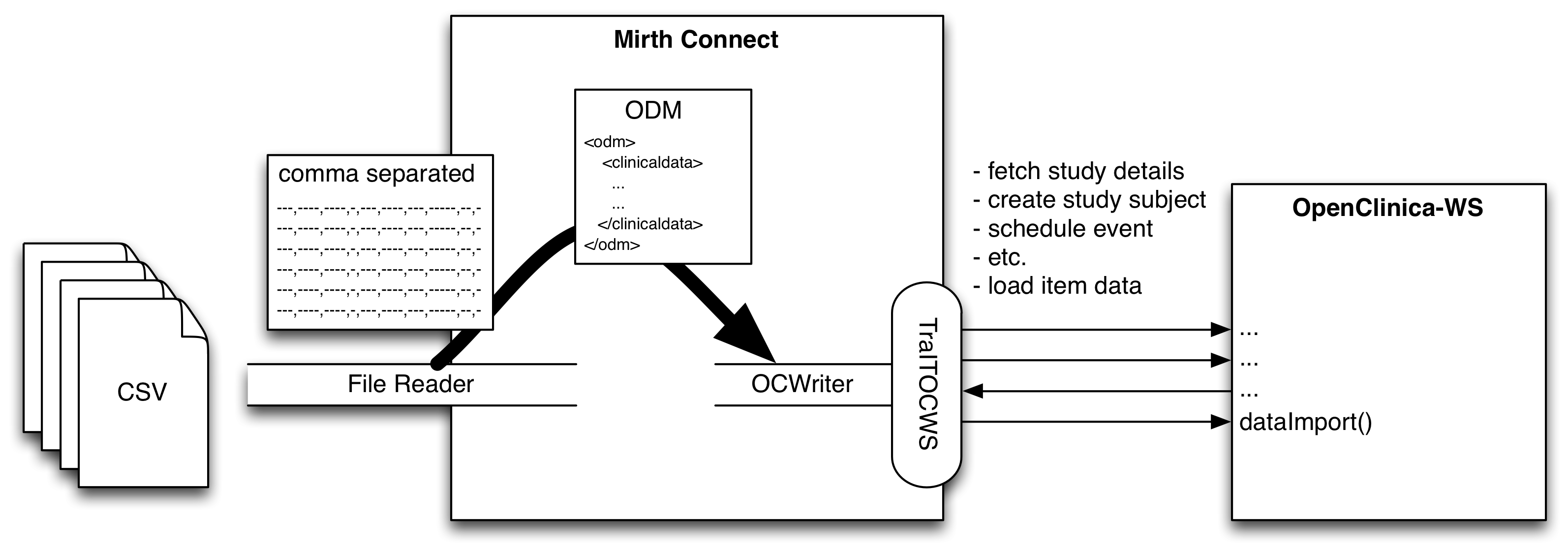 Example setup and technical usage manual · CTMM-TraIT