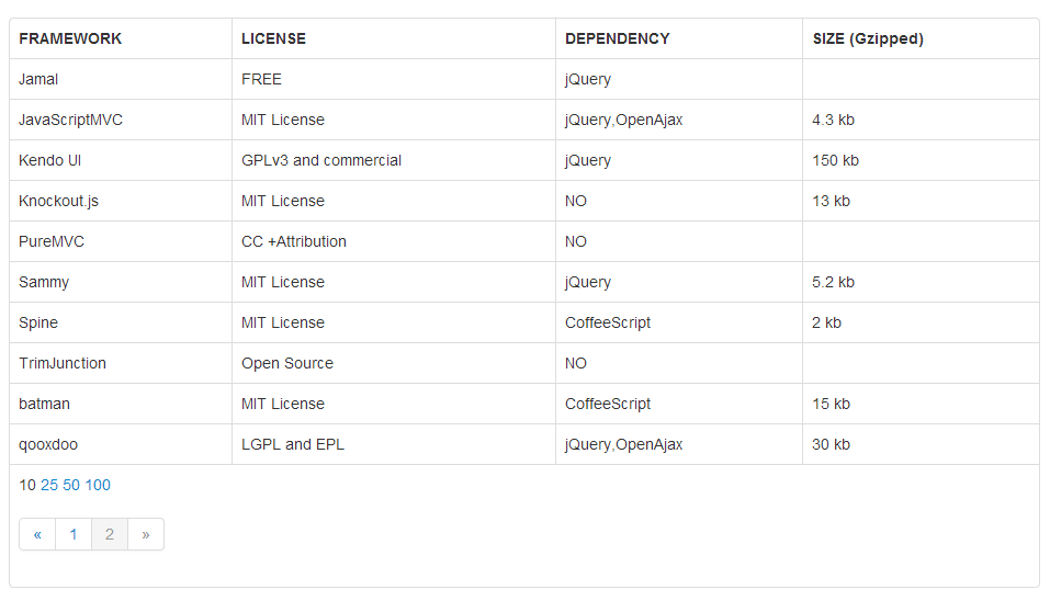 Github labory knockout bootstrap data table knockout for Table th bootstrap