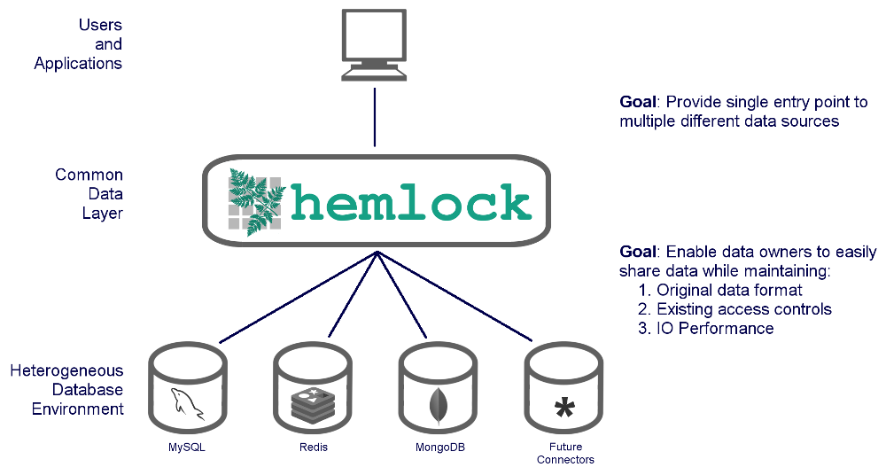 hemlock overview