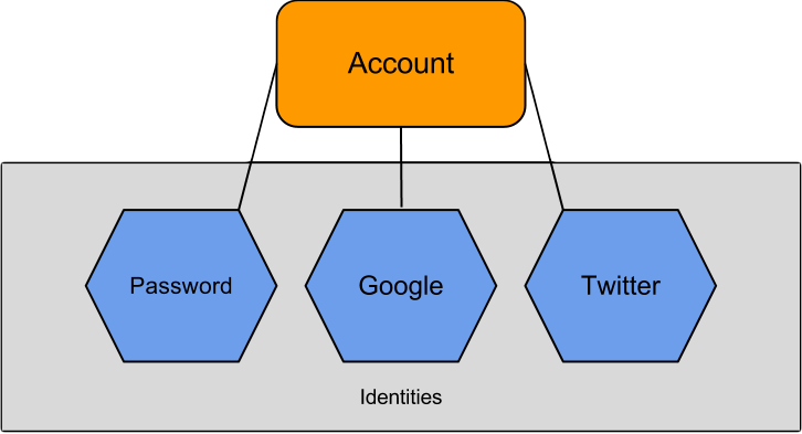 EasyAuth Identity Modeling