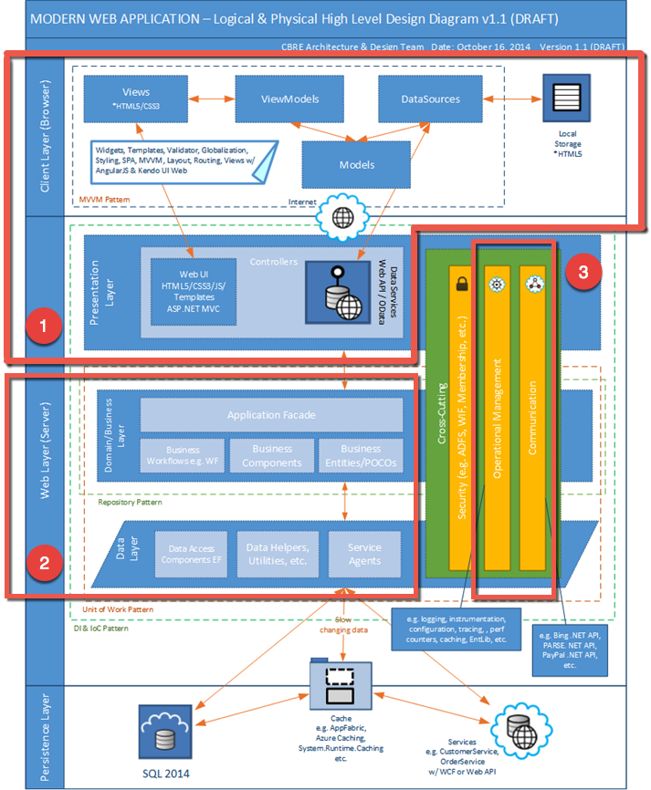 Architecture Overview (Sample Northwind Application & Framework)
