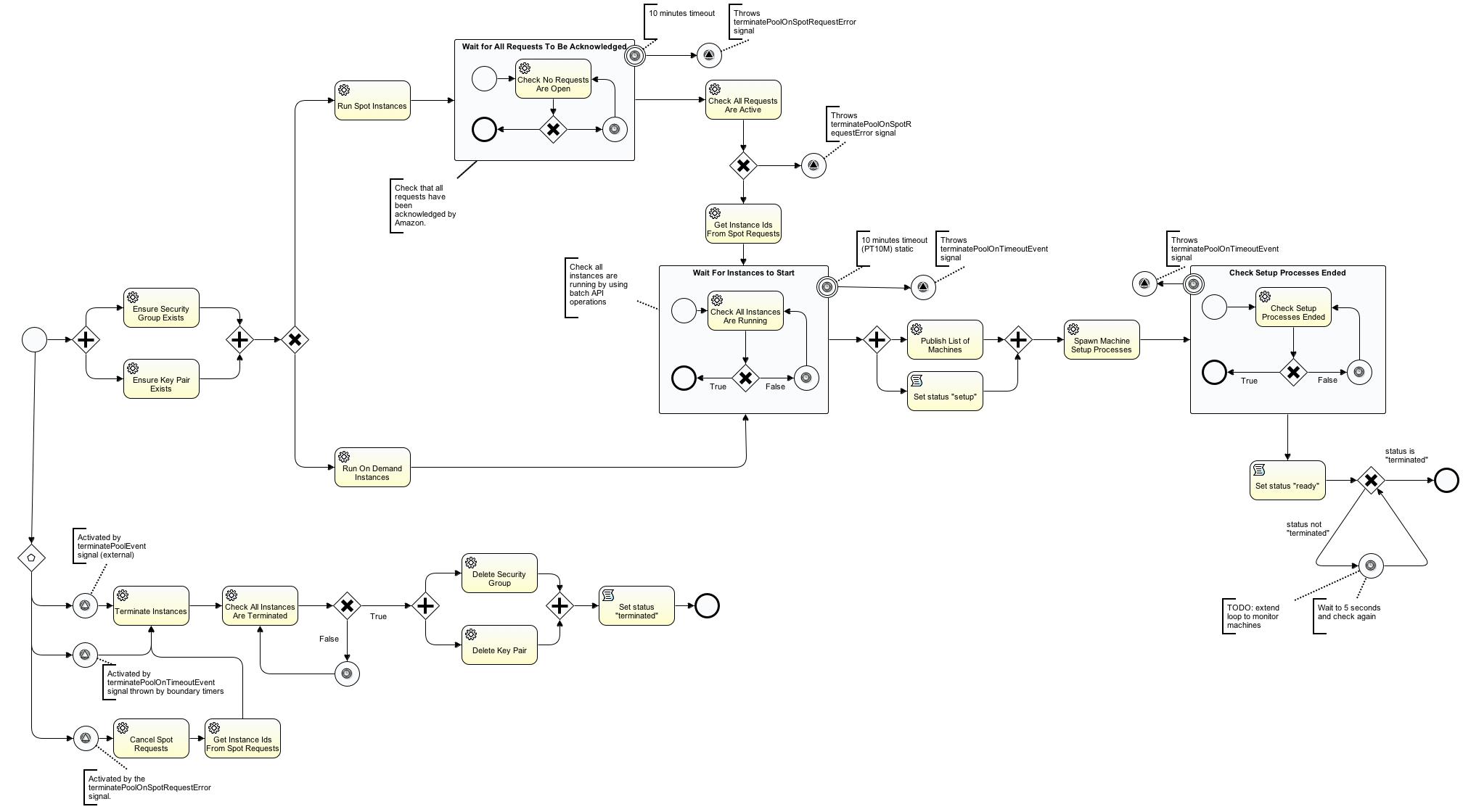 Sample pool management process