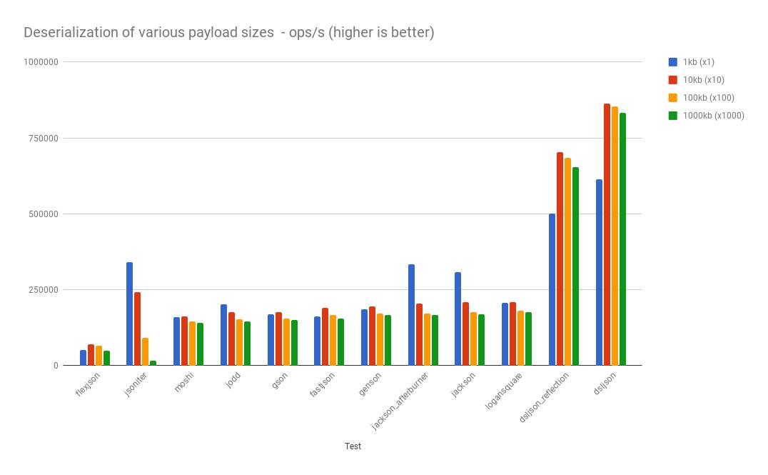jackson json api diagram wiring diagram online JSON Lamp Mode github fabienrenaud java json benchmark performance testing of facebook api json jackson json api diagram