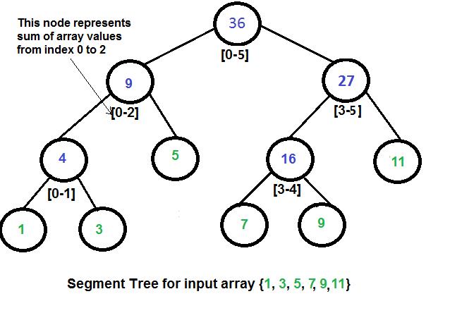 What is Sum Segment Tree