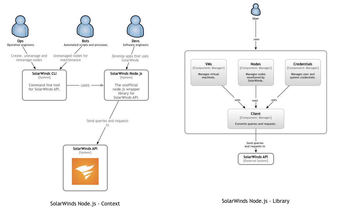 architecture diagram linux cli tool