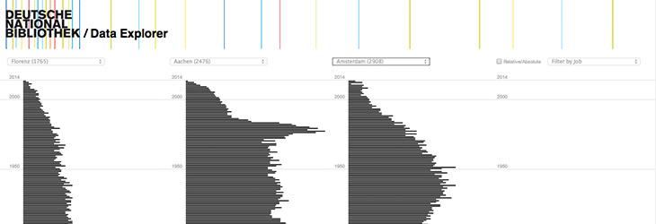 DNB Visualization