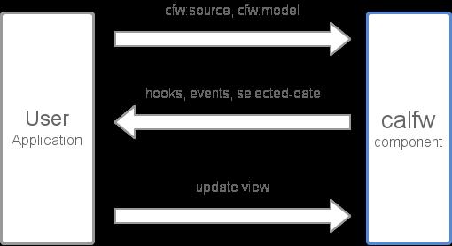 Summary of application design