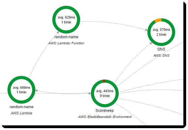 aws-xray-developer-guide/scorekeep-lambda md at master