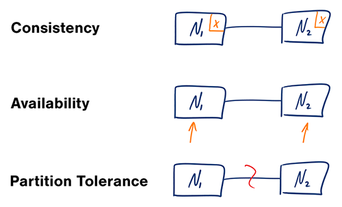 System Design Read Heavy Vs Write Heavy