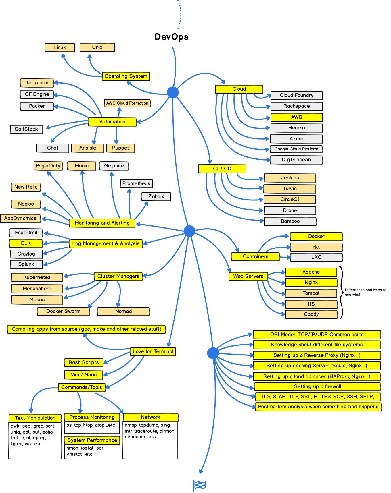 Roadmap Para Virar Um Web Developer Em 2018 Alura Cursos Online De Tecnologia