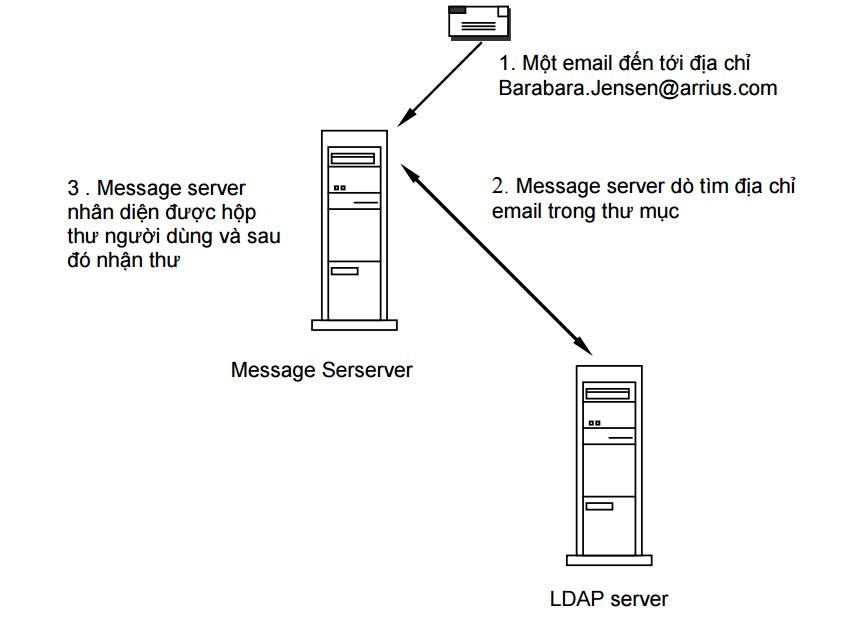 GitHub - canvietanh/LDAP