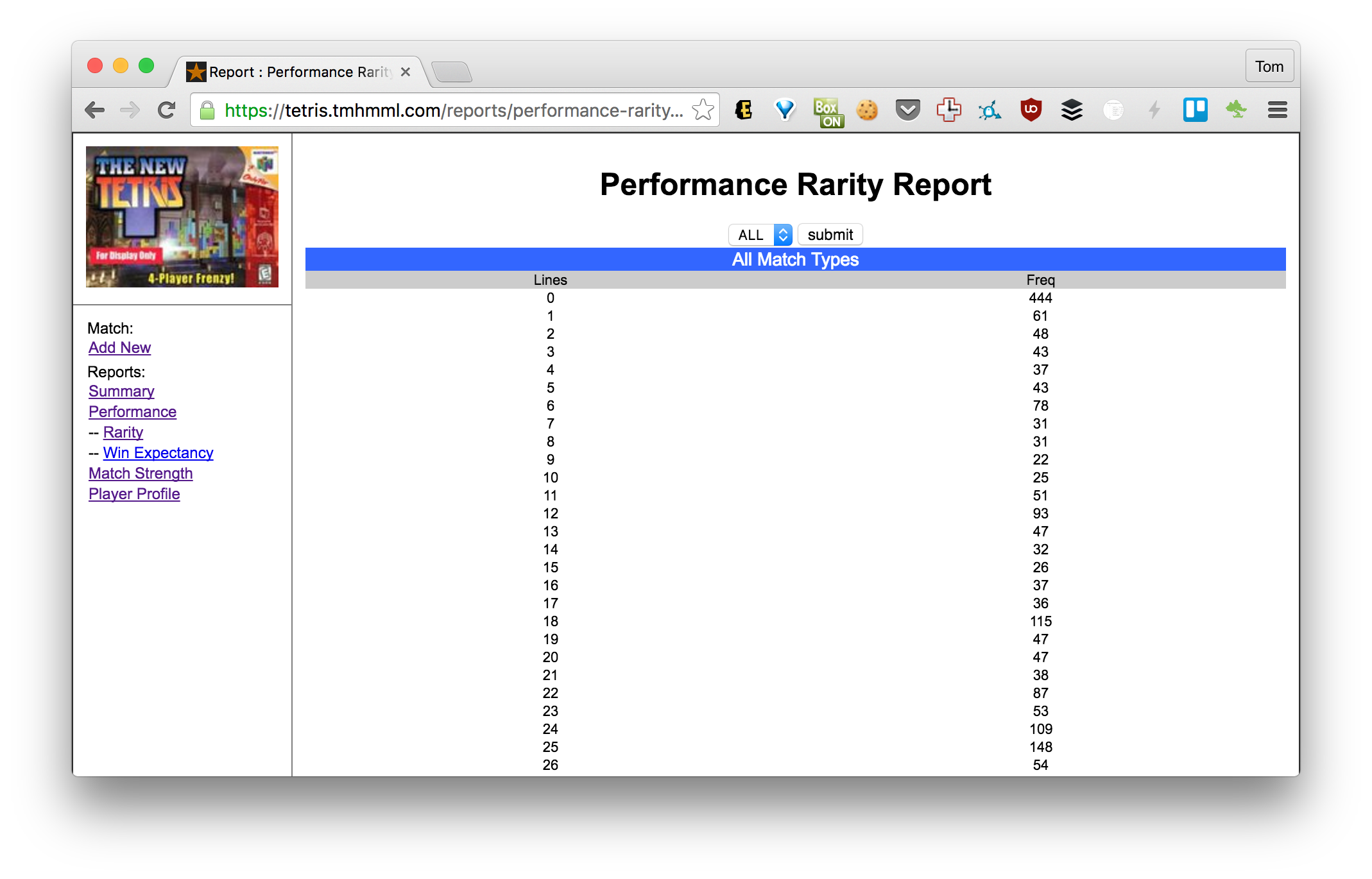 Performance Rarity Report