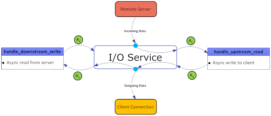 GitHub - ArashPartow/proxy: C++ TCP Proxy Server