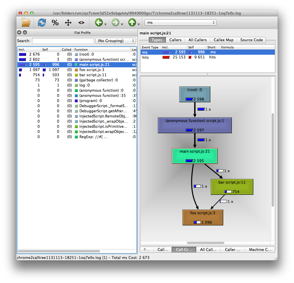 qcachegrind showing a CPU profile