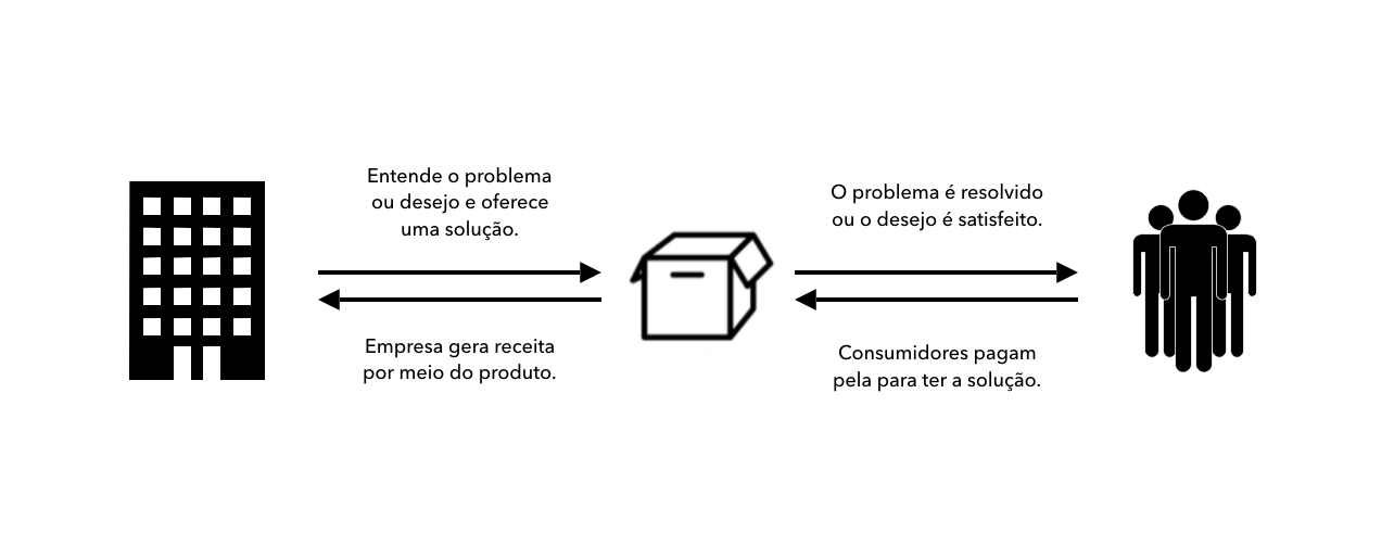 Como a relação cliente, produto e empresa funciona