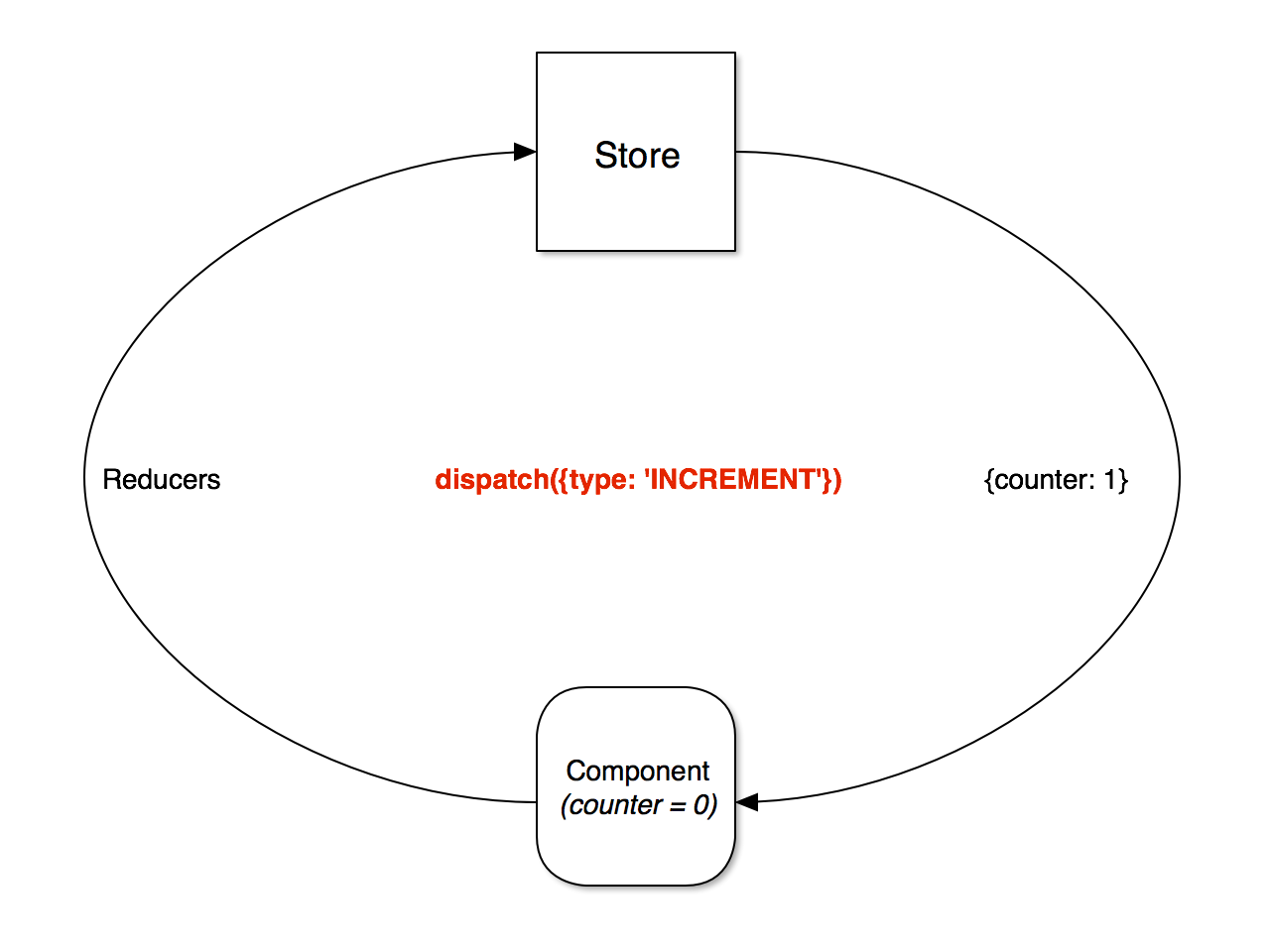Context diagram dan data flow diagram diy enthusiasts wiring a comprehensive introduction to ngrx store companion to egghead rh gist github com context diagram and data flow diagram perbedaan context diagram dengan ccuart Image collections