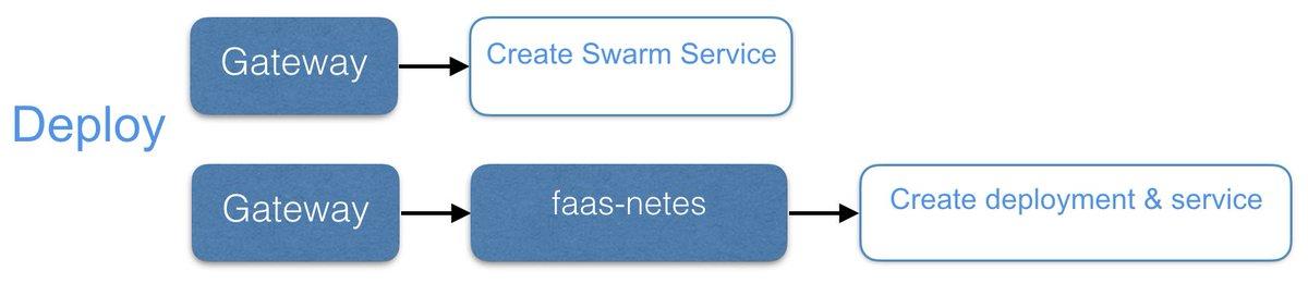 Serverless 之OpenFaaS · 程序印象