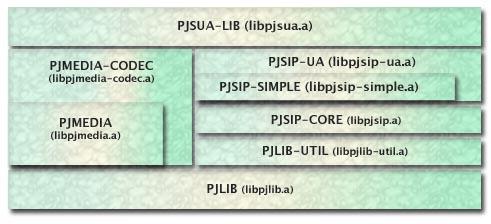 pjsip-walkthrough/index md at master · chaitanyagupta/pjsip
