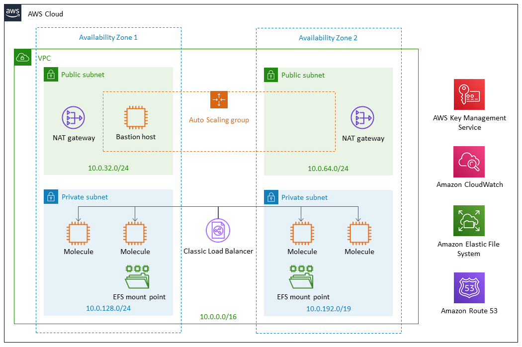 Quick Start architecture for Boomi Molecule on the AWS Cloud