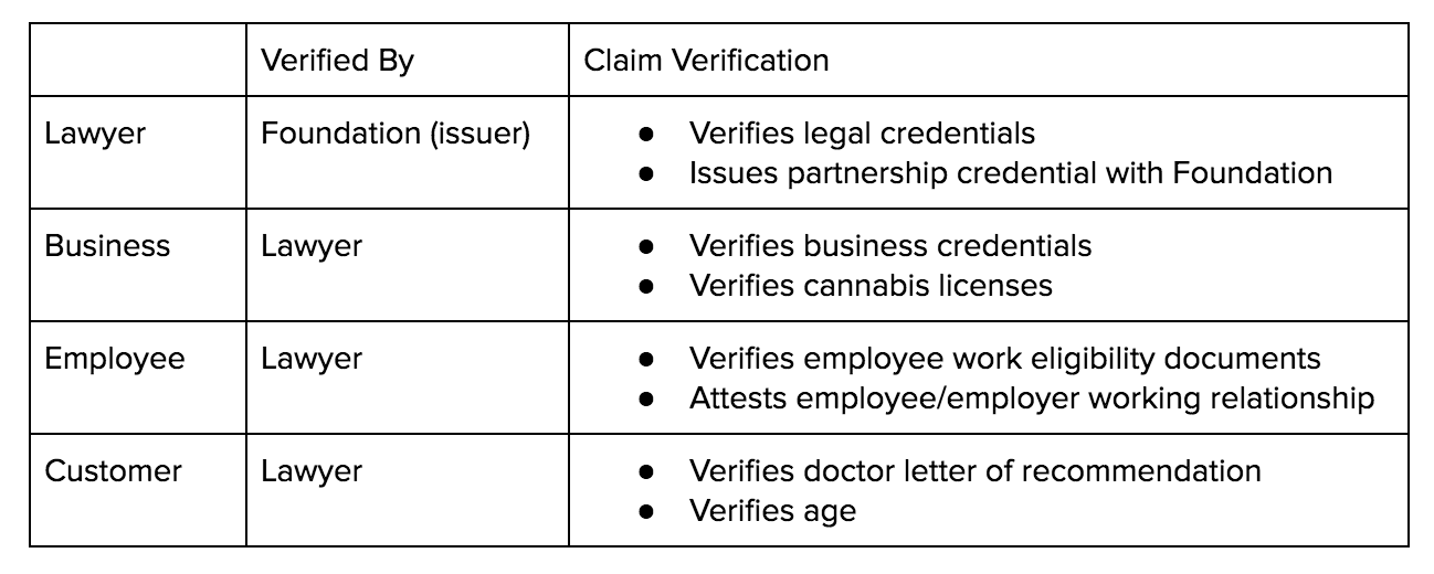 Verifications Table