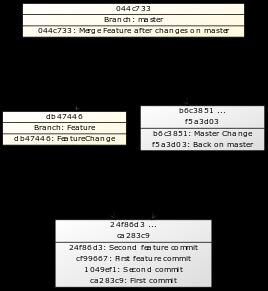 Merged Graph
