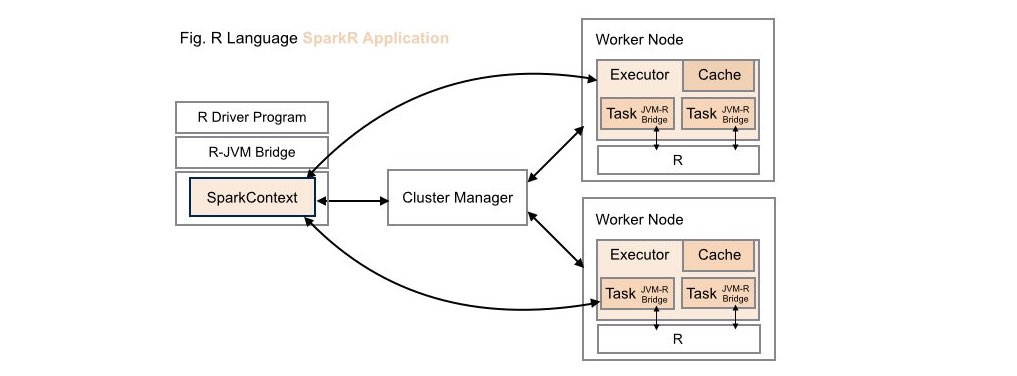 Traditional Deployment: SparkR