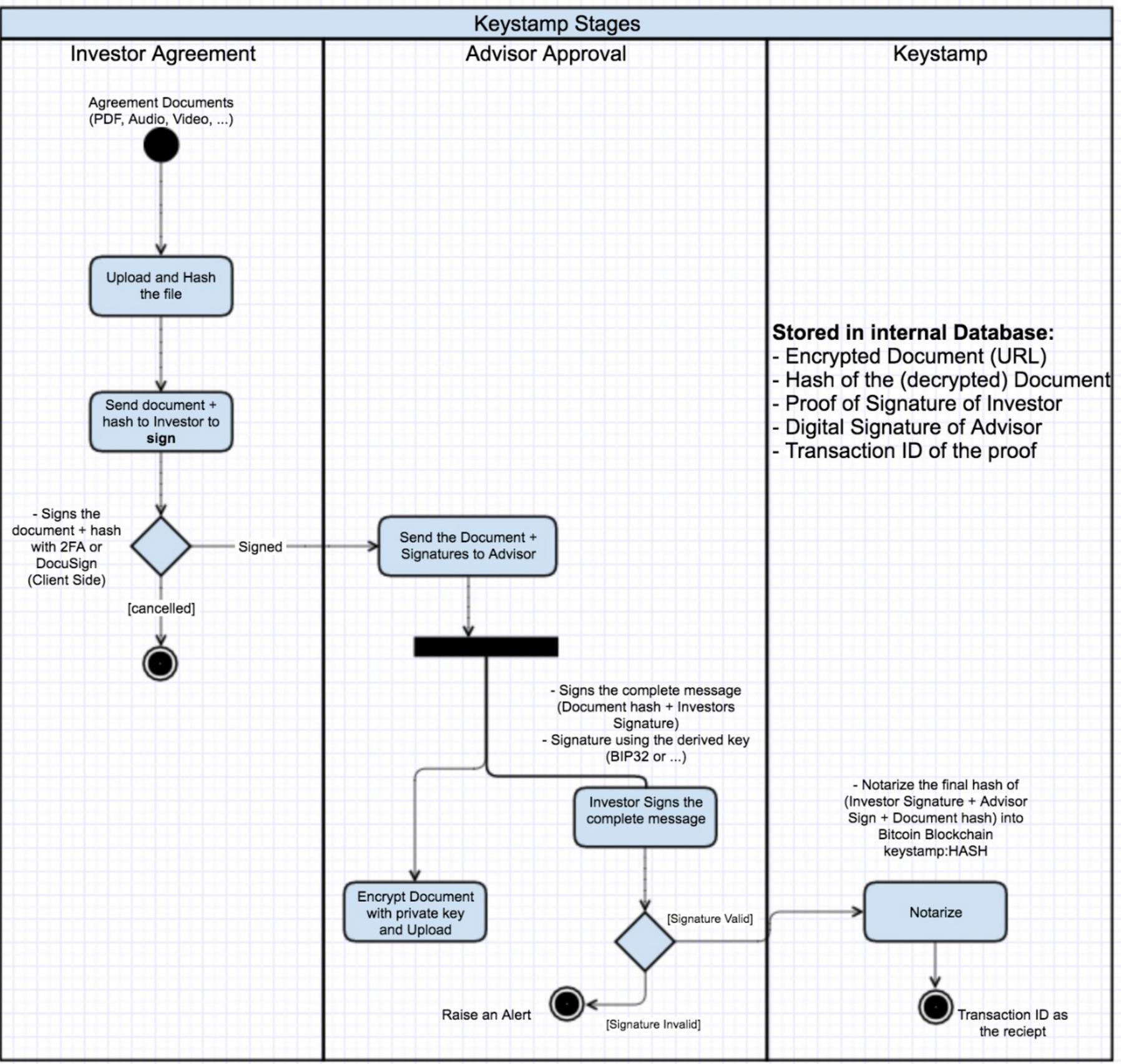 Keystamp process