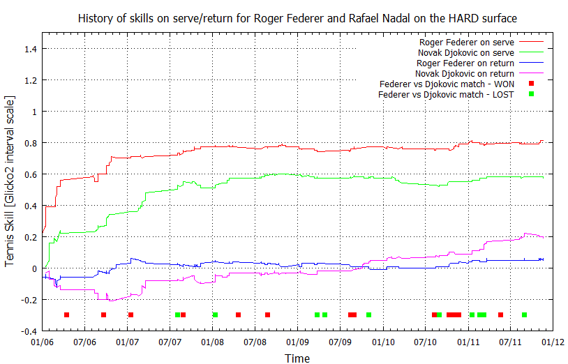 History of skills for Federer and Djokovic