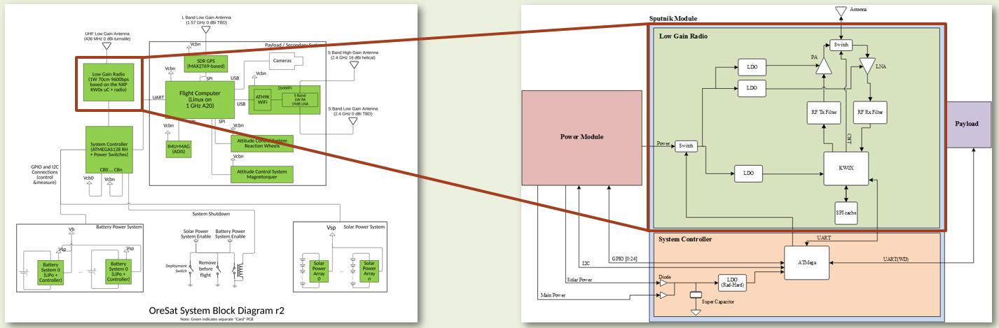 OreSat to LGR block diagram