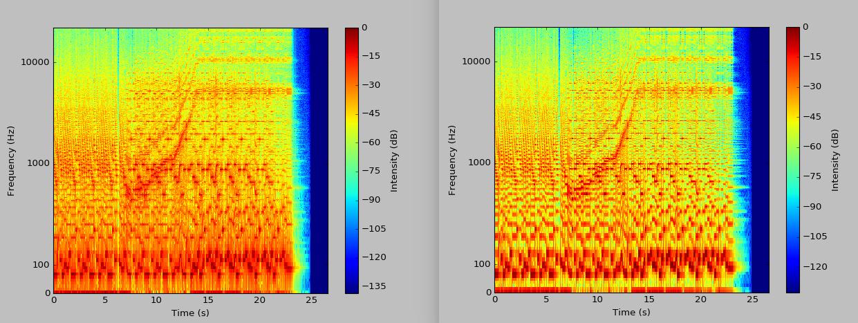 Comparison of unwindowed vs windowed DFT