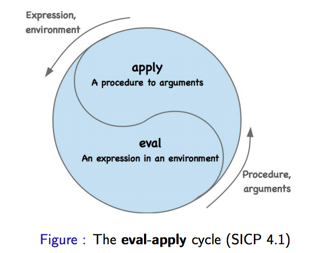 eval-apply cycle